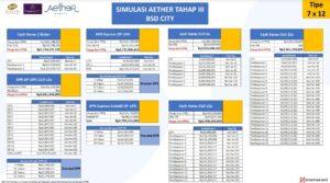 harga aether bsd tahap 3
